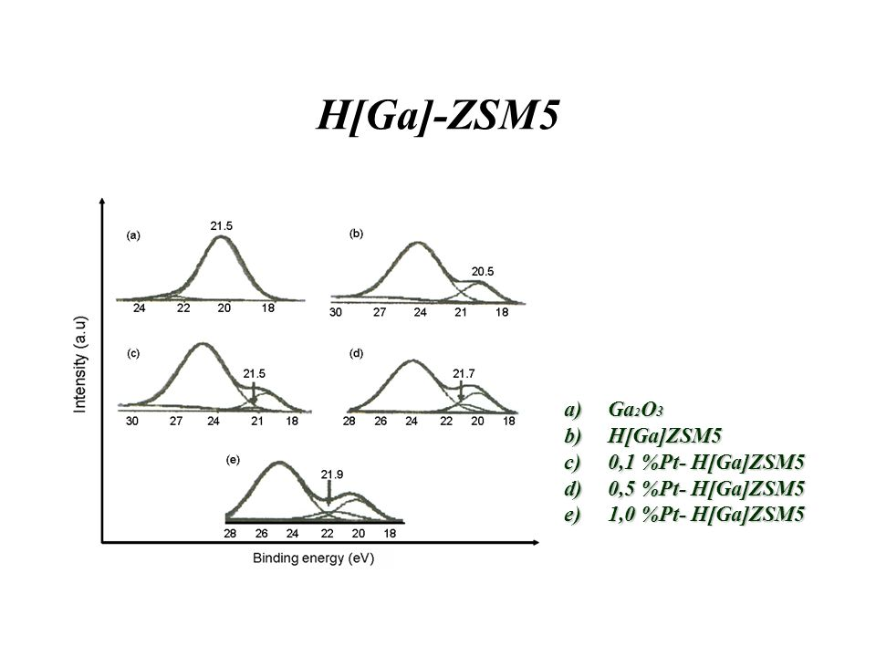 H[Ga]-ZSM5 Ga2O3 H[Ga]ZSM5 0,1 %Pt- H[Ga]ZSM5 0,5 %Pt- H[Ga]ZSM5